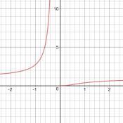 graph of Arrhenius