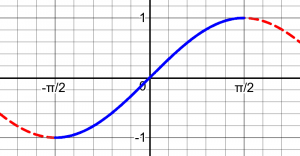 Ranges of Inverse Trig Functions – The Math Doctors