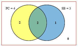 Venn Diagram Puzzles Logic And Ambiguity The Math Doctors