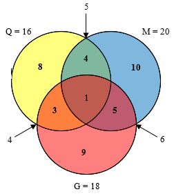 Venn Diagram Puzzles: Logic and Ambiguity – The Math Doctors