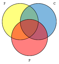 Three circles overlapping, labeled F, C, P