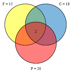 Three circles, labeled F=15, C=18, P=20, with 2 in the middle