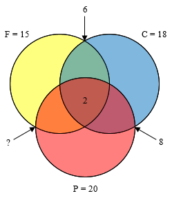 Arrows point to overlap of F and C, 6, and overlap of C and P, 8