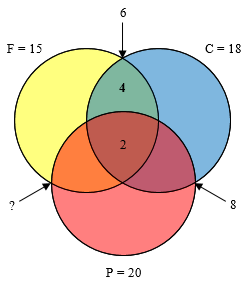 Overlap of F and C only is now labeled 4