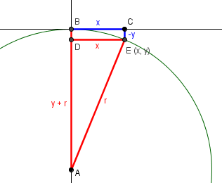 Circle in coordinate system